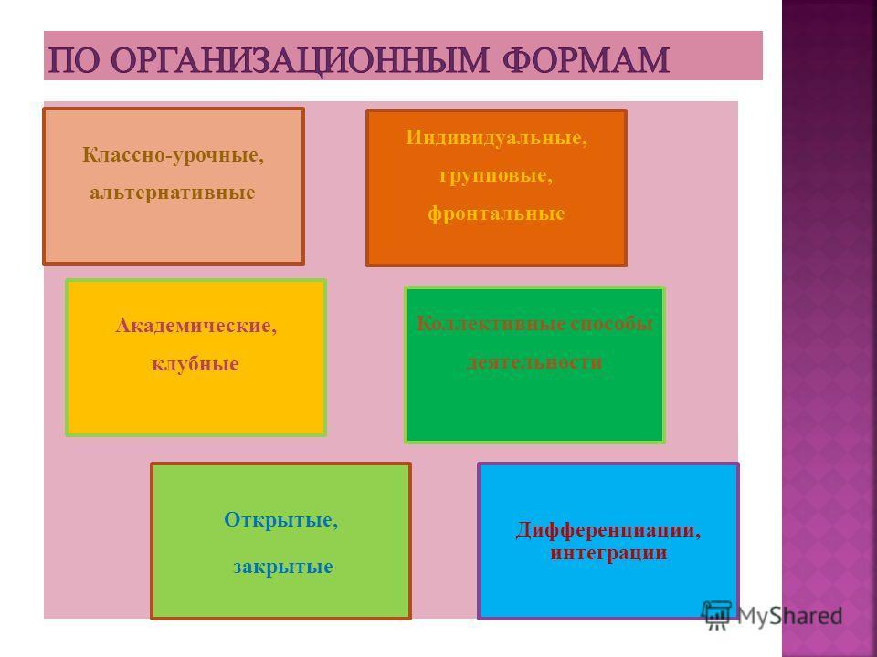 Классно-урочные, альтернативные Индивидуальные, групповые, фронтальные Академические, клубные Коллективные способы деятельности Открытые, закрытые Дифференциации, интеграции