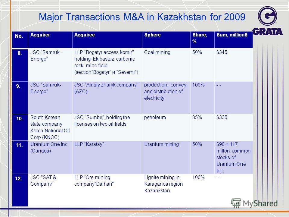 Major Transactions M&A in Kazakhstan for 2009 No. AcquirerAcquiree Sphere Share, % Sum, million$ 8. JSC Samruk- Energo