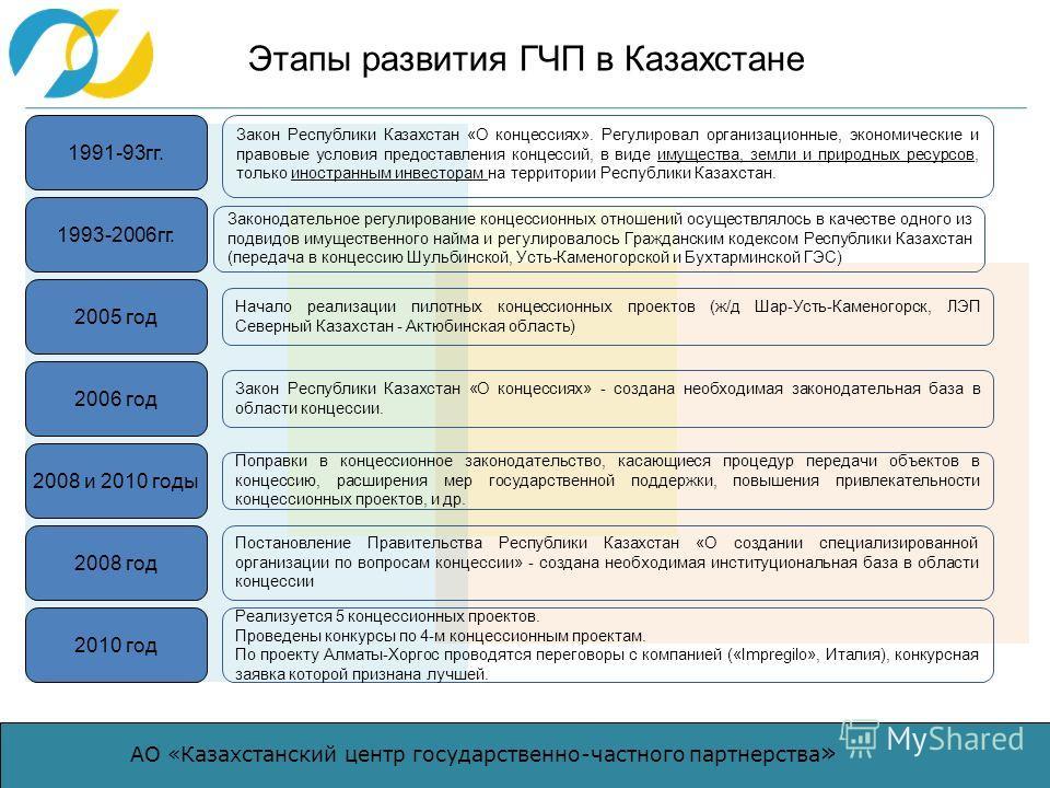 АО «Казахстанский центр государственно-частного партнерства » Этапы развития ГЧП в Казахстане Закон Республики Казахстан «О концессиях». Регулировал организационные, экономические и правовые условия предоставления концессий, в виде имущества, земли и