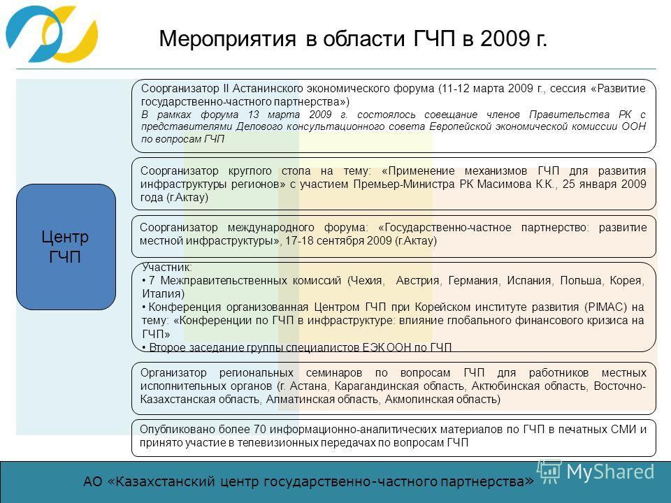 АО «Казахстанский центр государственно-частного партнерства » Мероприятия в области ГЧП в 2009 г. Центр ГЧП Соорганизатор II Астанинского экономического форума (11-12 марта 2009 г., сессия «Развитие государственно-частного партнерства») В рамках фору