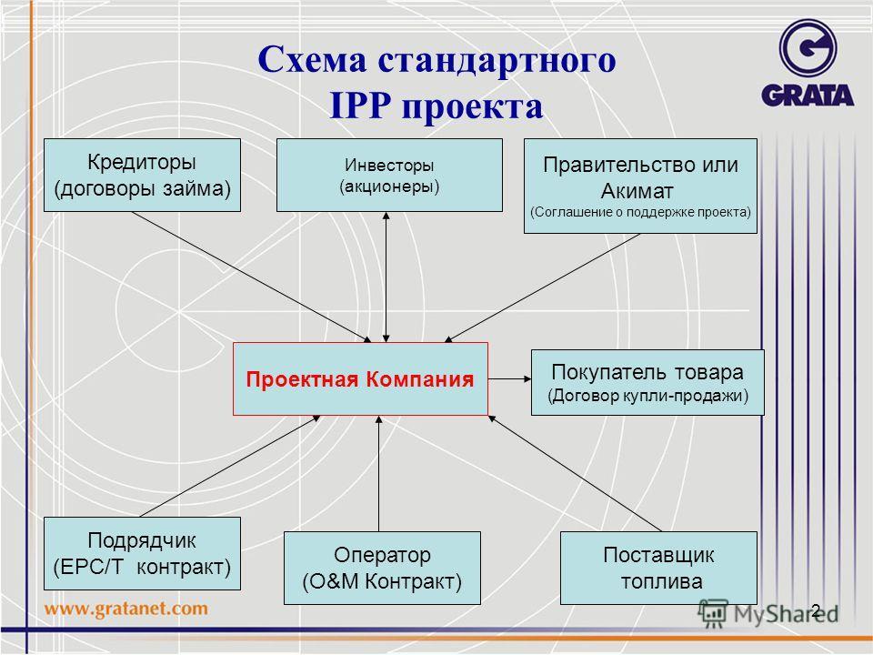 2 Схема стандартного IPP проекта Проектная Компания Покупатель товара (Договор купли-продажи) Инвесторы (акционеры) Правительство или Акимат (Соглашение о поддержке проекта) Поставщик топлива Оператор (O&M Контракт) Подрядчик (EPC/T контракт) Кредито