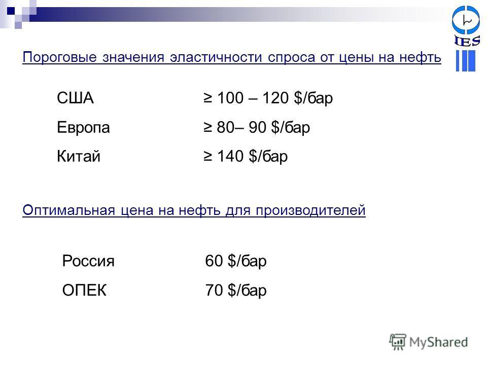 Пороговые значения эластичности спроса от цены на нефть США Европа Китай Оптимальная цена на нефть для производителей Россия ОПЕК 100 – 120 $/бар 80– 90 $/бар 140 $/бар 60 $/бар 70 $/бар