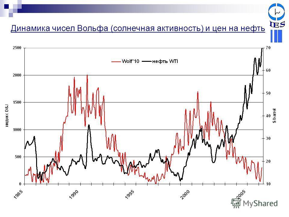 Динамика чисел Вольфа (солнечная активность) и цен на нефть