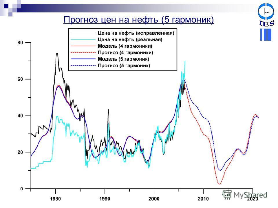 Прогноз цен на нефть (5 гармоник)