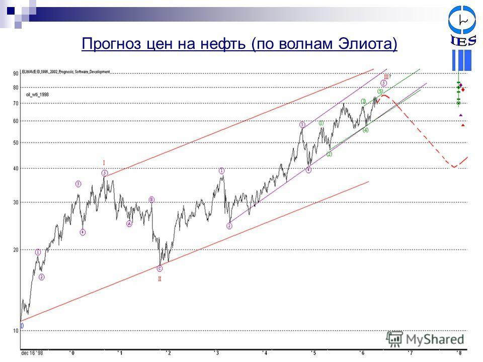 Прогноз цен на нефть (по волнам Элиота)