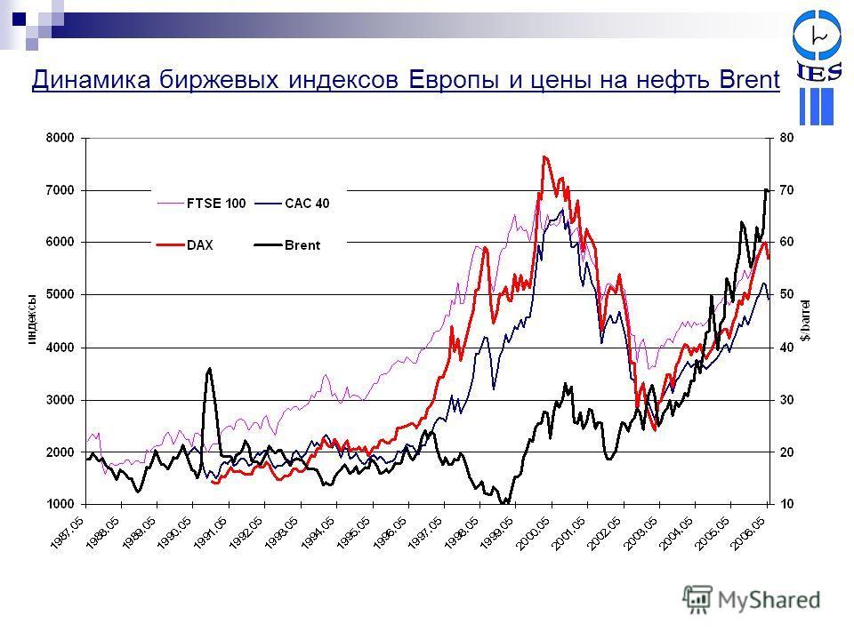 Динамика биржевых индексов Европы и цены на нефть Brent