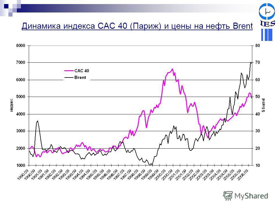 Динамика индекса CAC 40 (Париж) и цены на нефть Brent