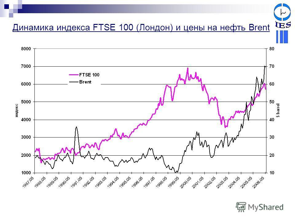Динамика индекса FTSE 100 (Лондон) и цены на нефть Brent