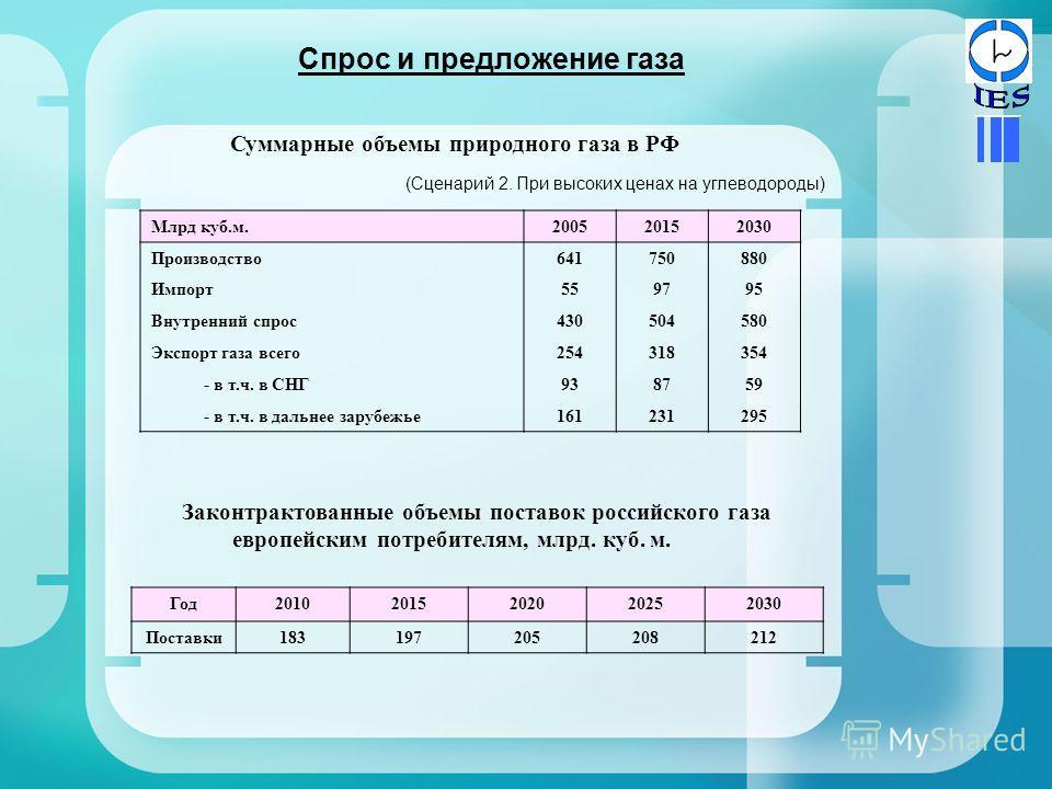 Спрос и предложение газа Суммарные объемы природного газа в РФ (Сценарий 2. При высоких ценах на углеводороды) Млрд куб.м.200520152030 Производство641750880 Импорт559795 Внутренний спрос430504580 Экспорт газа всего254318354 - в т.ч. в СНГ9387875959 -