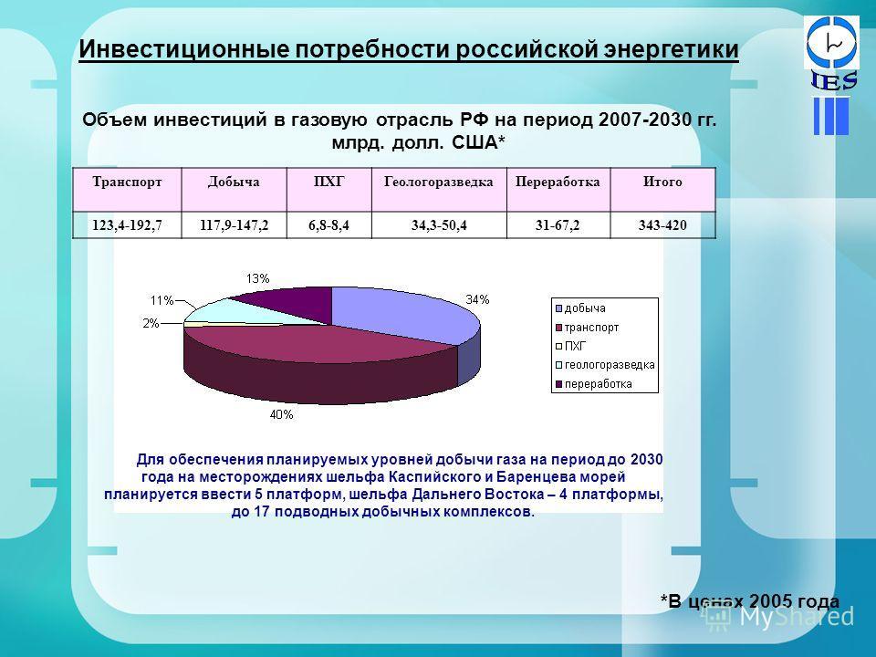 Объем инвестиций в газовую отрасль РФ на период 2007-2030 гг. млрд. долл. США* ТранспортДобычаПХГГеологоразведкаПереработкаИтого 123,4-192,7117,9-147,26,8-8,434,3-50,431-67,2343-420 Инвестиционные потребности российской энергетики Для обеспечения пла
