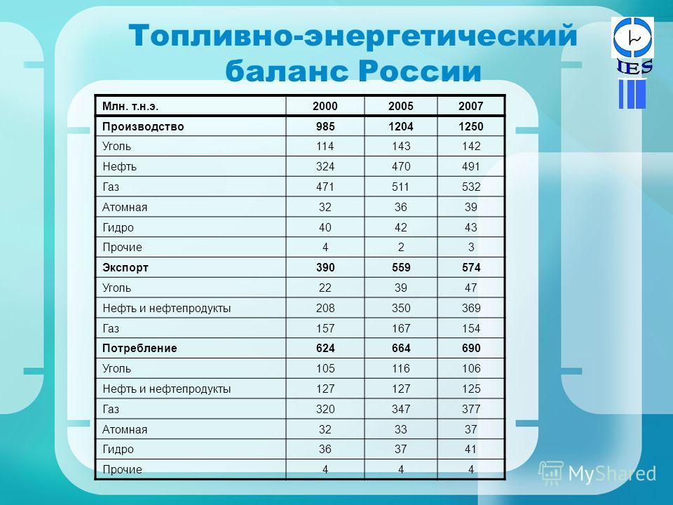 Топливно-энергетический баланс России Млн. т.н.э.200020052007 Производство98512041250 Уголь114143142 Нефть324470491 Газ471511532 Атомная323639 Гидро404243 Прочие423 Экспорт390559574 Уголь223947 Нефть и нефтепродукты208350369 Газ157167154 Потребление6
