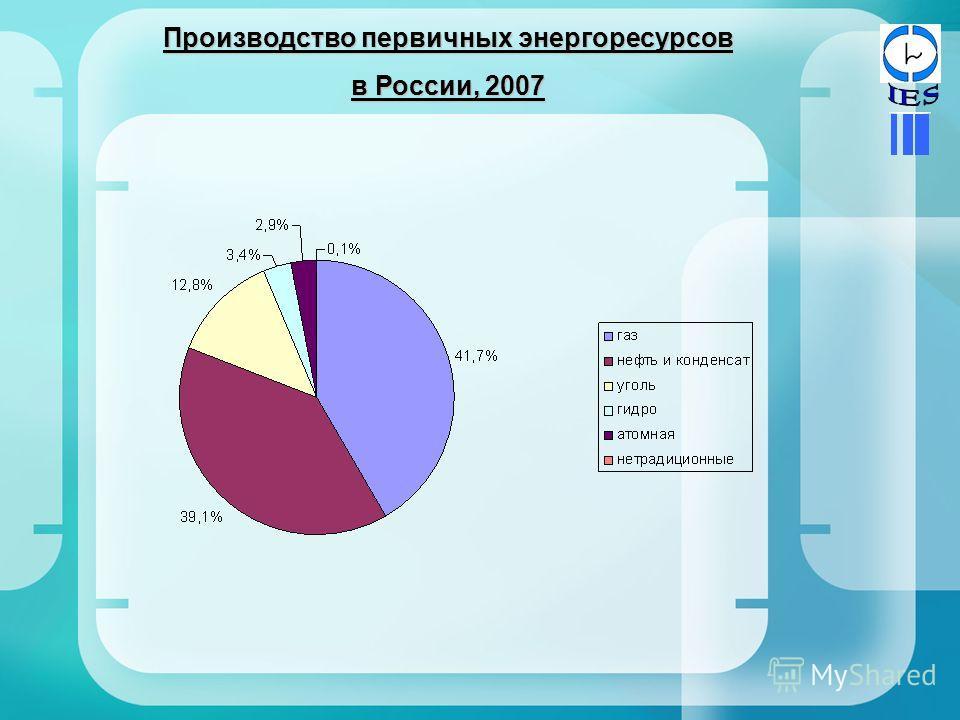 Производство первичных энергоресурсов в России, 2007