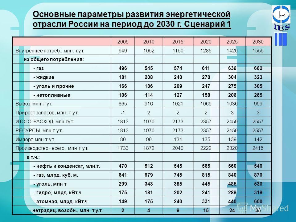 Основные параметры развития энергетической отрасли России на период до 2030 г. Сценарий 1 200520102015202020252030 Внутреннее потреб., млн. т.у.т.94910521150128514201555 из общего потребления: - газ496545574611636662 - жидкие181208240270304323 - угол