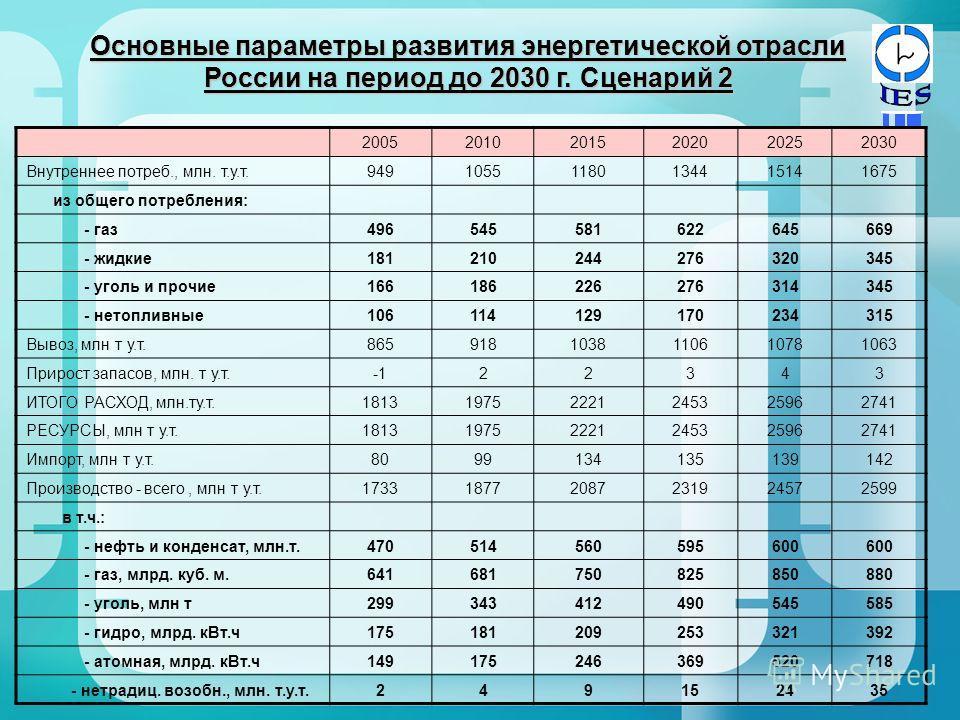Основные параметры развития энергетической отрасли России на период до 2030 г. Сценарий 2 200520102015202020252030 Внутреннее потреб., млн. т.у.т.94910551180134415141675 из общего потребления: - газ496545581622645669 - жидкие181210244276320345 - угол
