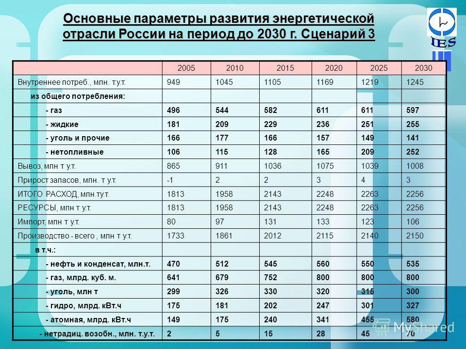 Основные параметры развития энергетической отрасли России на период до 2030 г. Сценарий 3 200520102015202020252030 Внутреннее потреб., млн. т.у.т.94910451105116912191245 из общего потребления: - газ496544582611 597 - жидкие181209229236251255 - уголь