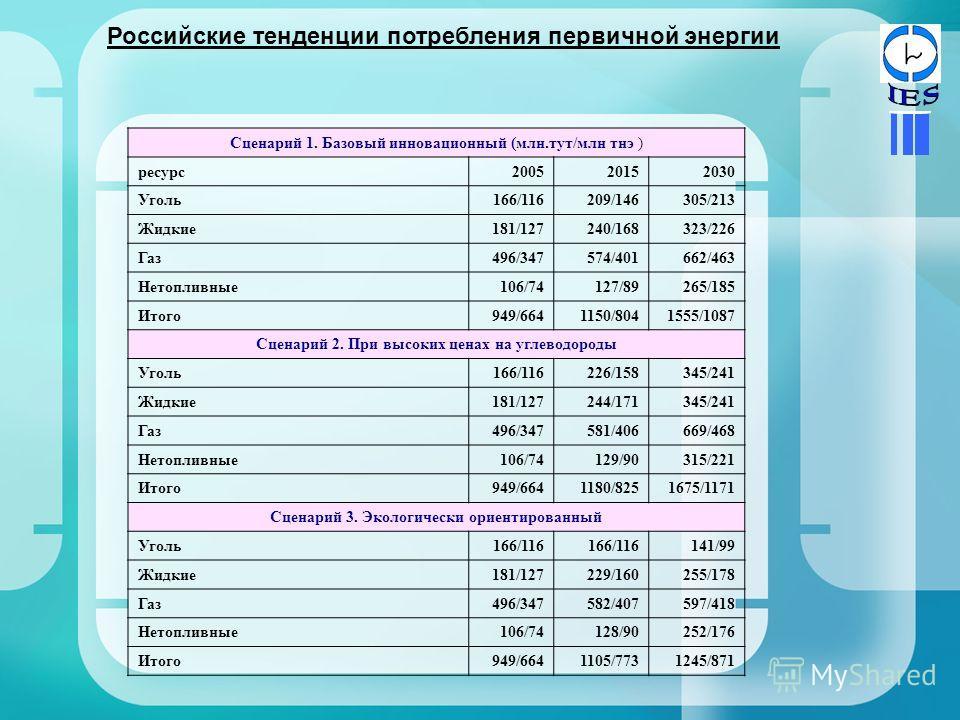 Российские тенденции потребления первичной энергии Сценарий 1. Базовый инновационный (млн.тут/млн тнэ ) ресурс200520152030 Уголь166/116209/146305/213 Жидкие181/127240/168323/226 Газ496/347574/401662/463 Нетопливные106/74127/89265/185 Итого949/6641150