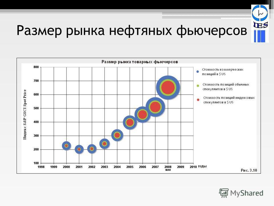 Размер рынка нефтяных фьючерсов