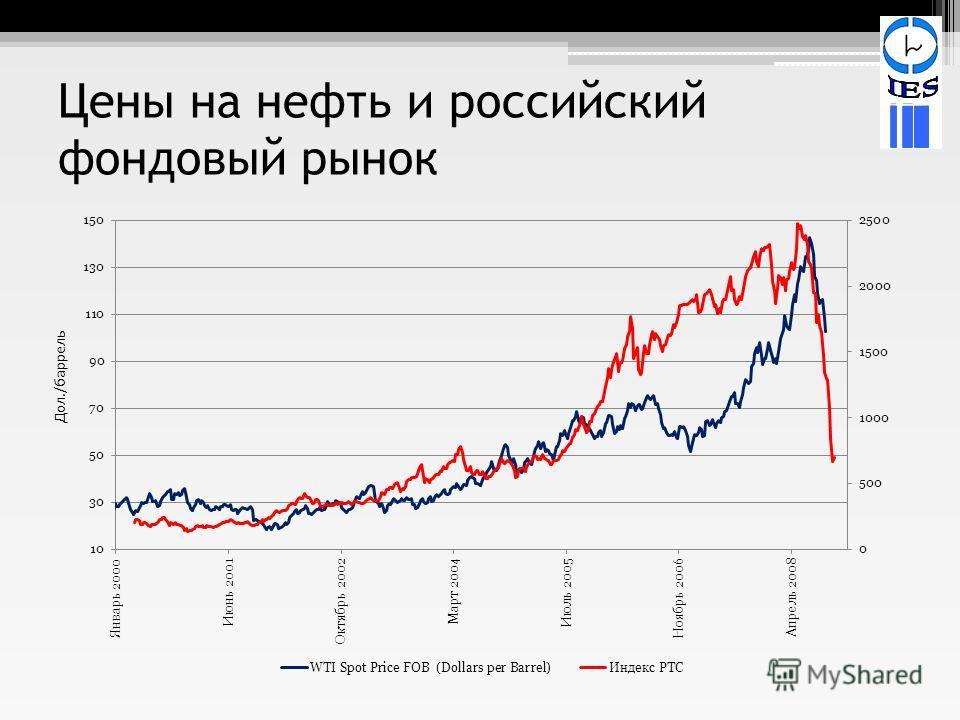 Цены на нефть и российский фондовый рынок