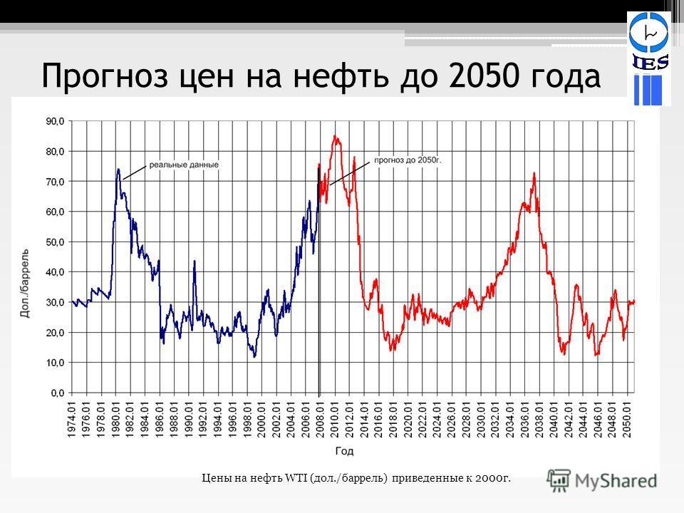 Прогноз цен на нефть до 2050 года Цены на нефть WTI (дол./баррель) приведенные к 2000г.