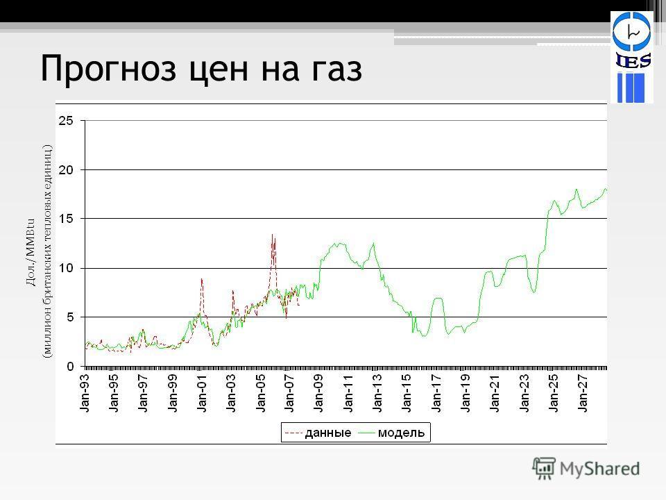 Прогноз цен на газ Дол./ MMBtu (миллион британских тепловых единиц)