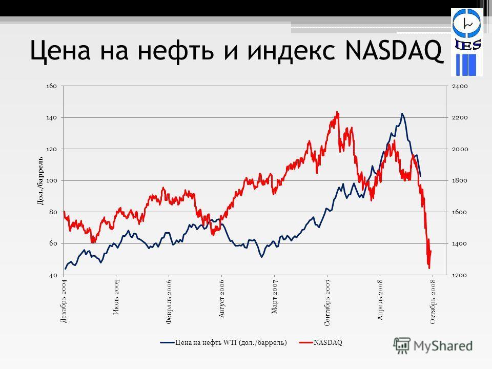 Цена на нефть и индекс NASDAQ