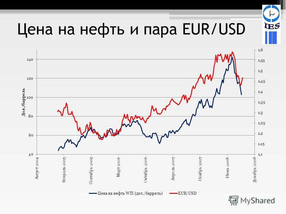 Цена на нефть и пара EUR/USD