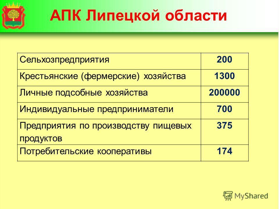 АПК Липецкой области Сельхозпредприятия200 Крестьянские (фермерские) хозяйства1300 Личные подсобные хозяйства200000 Индивидуальные предприниматели700 Предприятия по производству пищевых продуктов 375 Потребительские кооперативы174