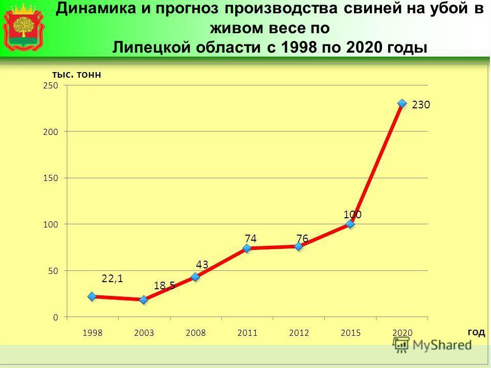 Динамика и прогноз производства свиней на убой в живом весе по Липецкой области с 1998 по 2020 годы