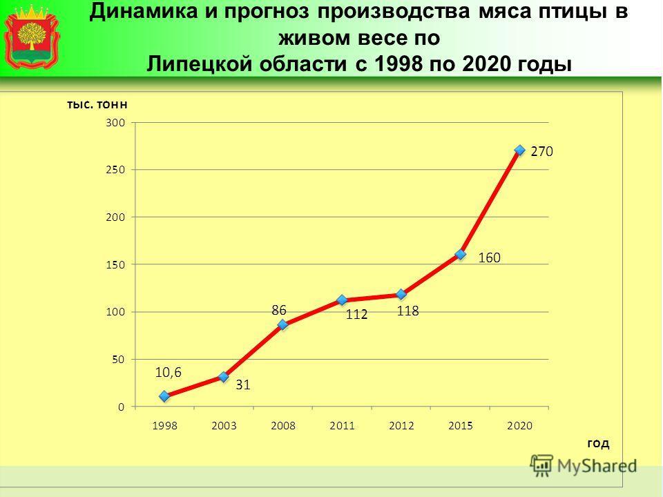 Динамика и прогноз производства мяса птицы в живом весе по Липецкой области с 1998 по 2020 годы