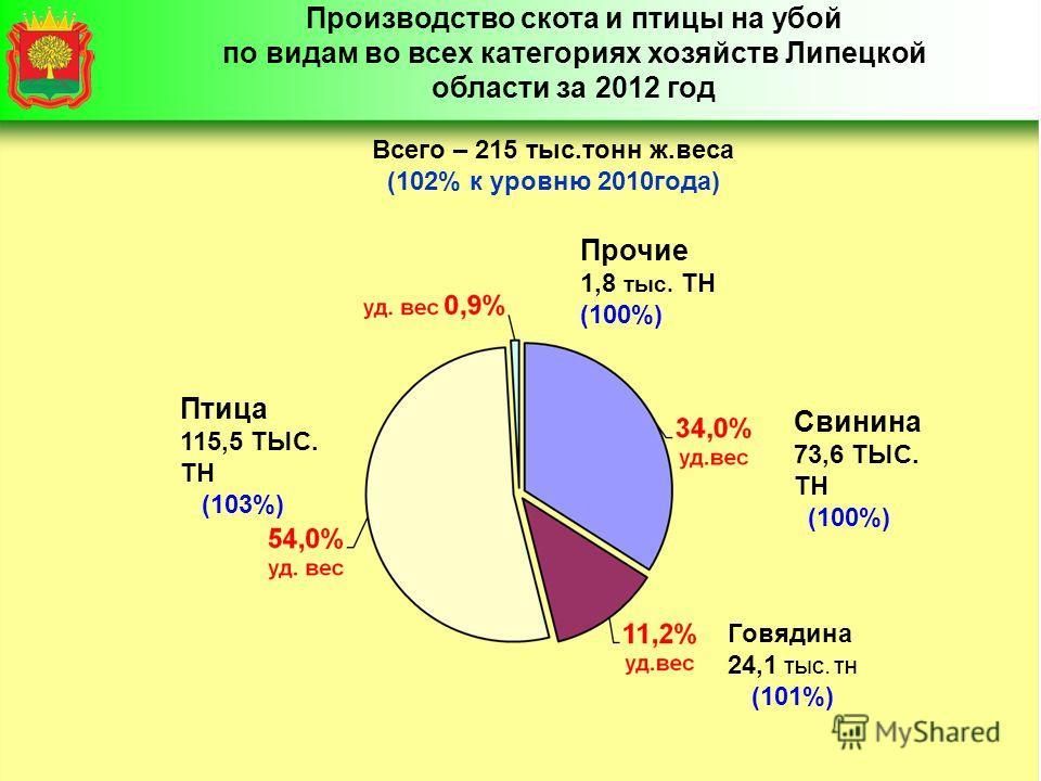 Производство скота и птицы на убой по видам во всех категориях хозяйств Липецкой области за 2012 год Всего – 215 тыс.тонн ж.веса (102% к уровню 2010года) Прочие 1,8 тыс. ТН (100%) Свинина 73,6 ТЫС. ТН (100%) Птица 115,5 ТЫС. ТН (103%) Говядина 24,1 Т