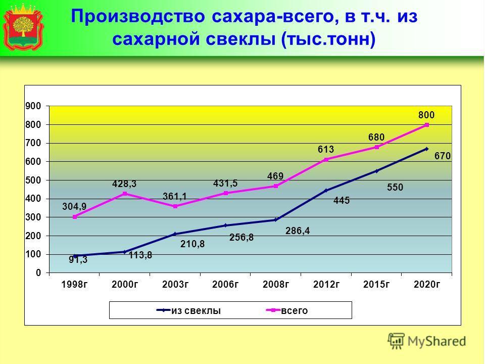 Производство сахара-всего, в т.ч. из сахарной свеклы (тыс.тонн)
