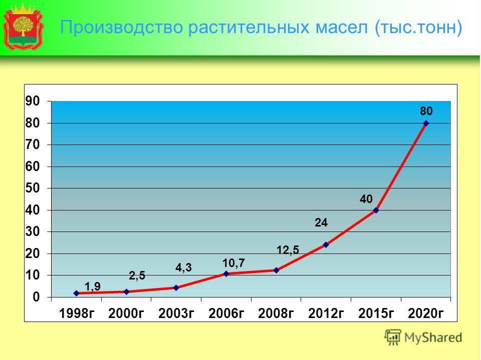 Производство растительных масел (тыс.тонн)