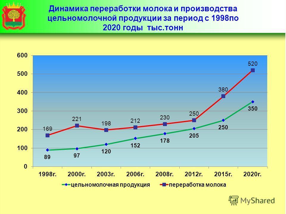 Динамика переработки молока и производства цельномолочной продукции за период с 1998по 2020 годы тыс.тонн