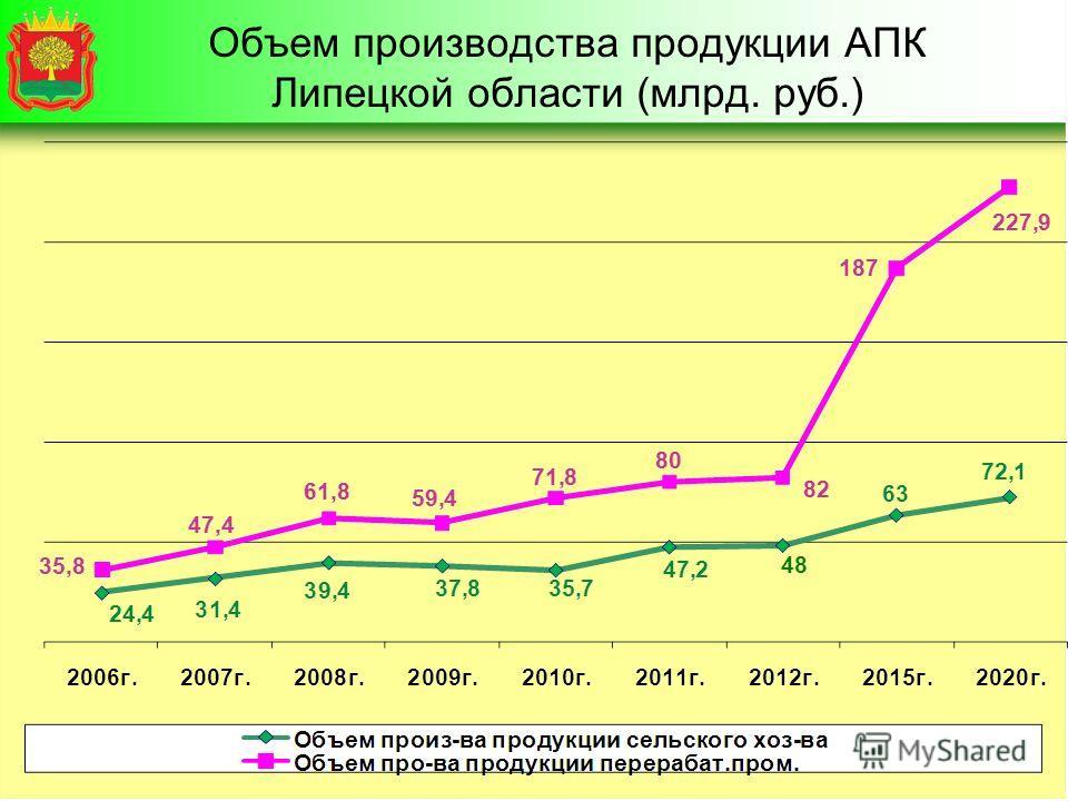 Объем производства продукции АПК Липецкой области (млрд. руб.)