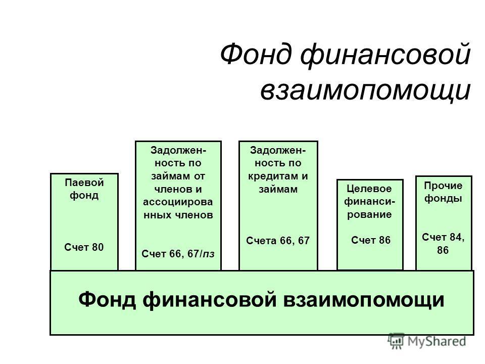 Фонд финансовой взаимопомощи Паевой фонд Счет 80 Задолжен- ность по займам от членов и ассоциирова нных членов Счет 66, 67/пз Задолжен- ность по кредитам и займам Счета 66, 67 Целевое финанси- рование Счет 86 Прочие фонды Счет 84, 86 Фонд финансовой
