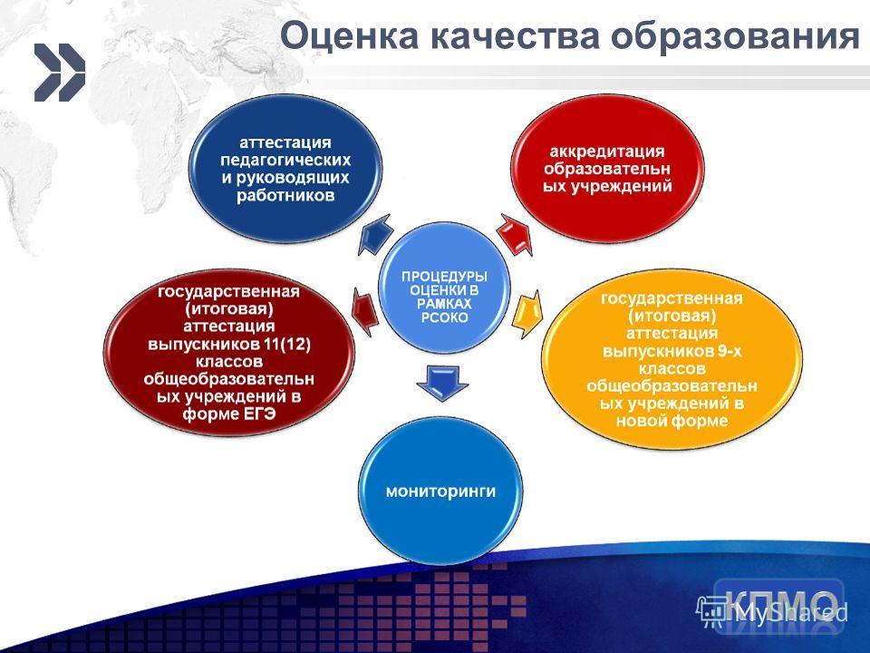 Add your company slogan LOGO Оценка качества образования