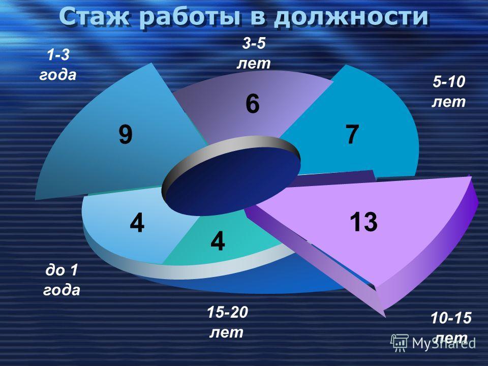 Стаж работы в должности 7 6 9 4 4 13 10-15 лет 1-3 года до 1 года 3-5 лет 5-10 лет 15-20 лет