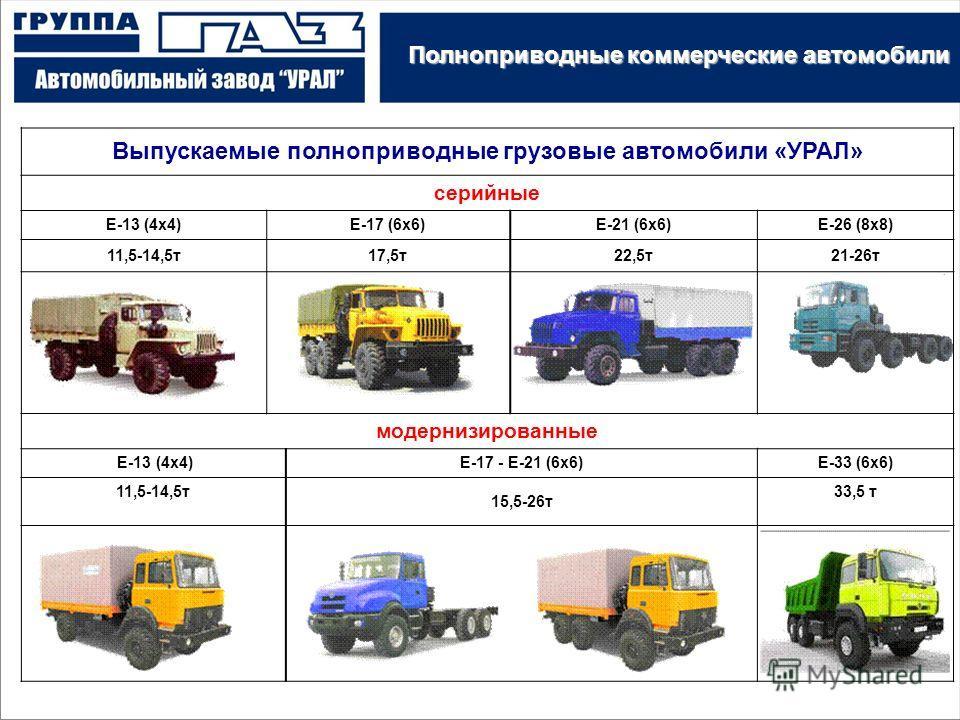 Дивизион «Грузовые автомобили» Выпускаемые полноприводные грузовые автомобили «УРАЛ» серийные Е-13 (4х4)Е-17 (6х6)Е-21 (6х6)Е-26 (8х8) 11,5-14,5т17,5т22,5т21-26т модернизированные Е-13 (4х4)Е-17 - Е-21 (6х6)Е-33 (6х6) 11,5-14,5т 15,5-26т 33,5 т Полно