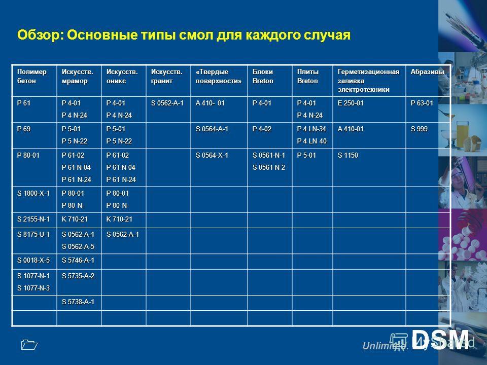 Unlimited. DSM 1 Обзор: Основные типы смол для каждого случая Полимер бетон Искусств. мрамор Искусств. оникс Искусств. гранит «Твердые поверхности» Блоки Breton Плиты Breton Герметизационная заливка электротехники Абразивы P 61 P 4-01 P 4 N-24 P 4-01