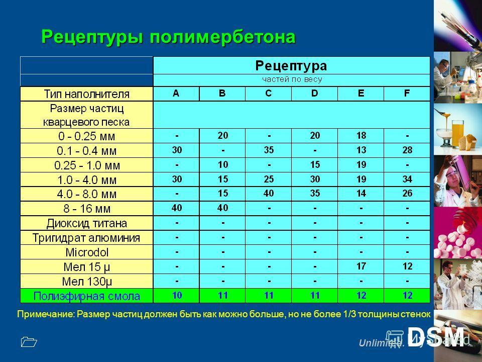 Unlimited. DSM 1 Рецептуры полимербетона Примечание: Размер частиц должен быть как можно больше, но не более 1/3 толщины стенок