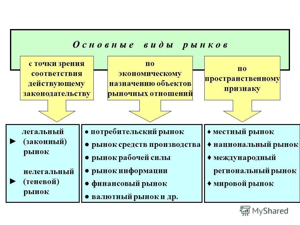 О с н о в н ы е в и д ы р ы н к о в с точки зрения соответствия действующему законодательству по экономическому назначению объектов рыночных отношений по пространственному признаку легальный (законный) рынок нелегальный (теневой) рынок потребительски