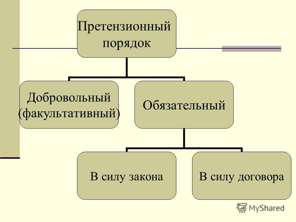 Претензионный порядок Добровольный (факультативный) Обязательный В силу законаВ силу договора