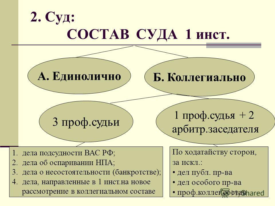 шепнул Состав арбитражного суда отводы в арбитражном процессе Компьютер