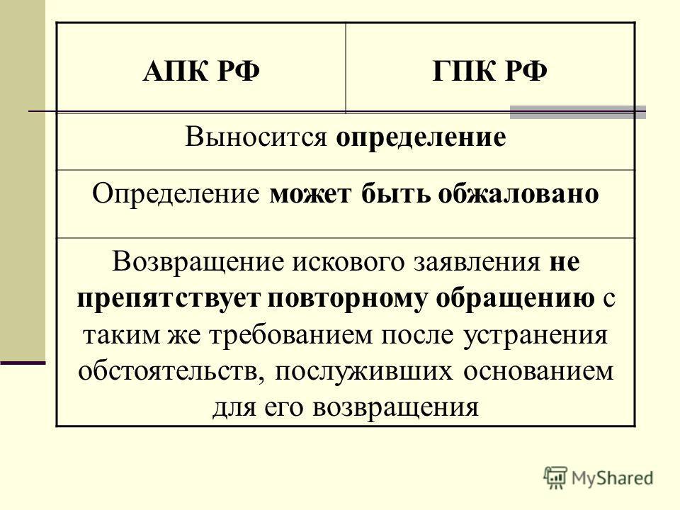 АПК РФГПК РФ Выносится определение Определение может быть обжаловано Возвращение искового заявления не препятствует повторному обращению с таким же требованием после устранения обстоятельств, послуживших основанием для его возвращения