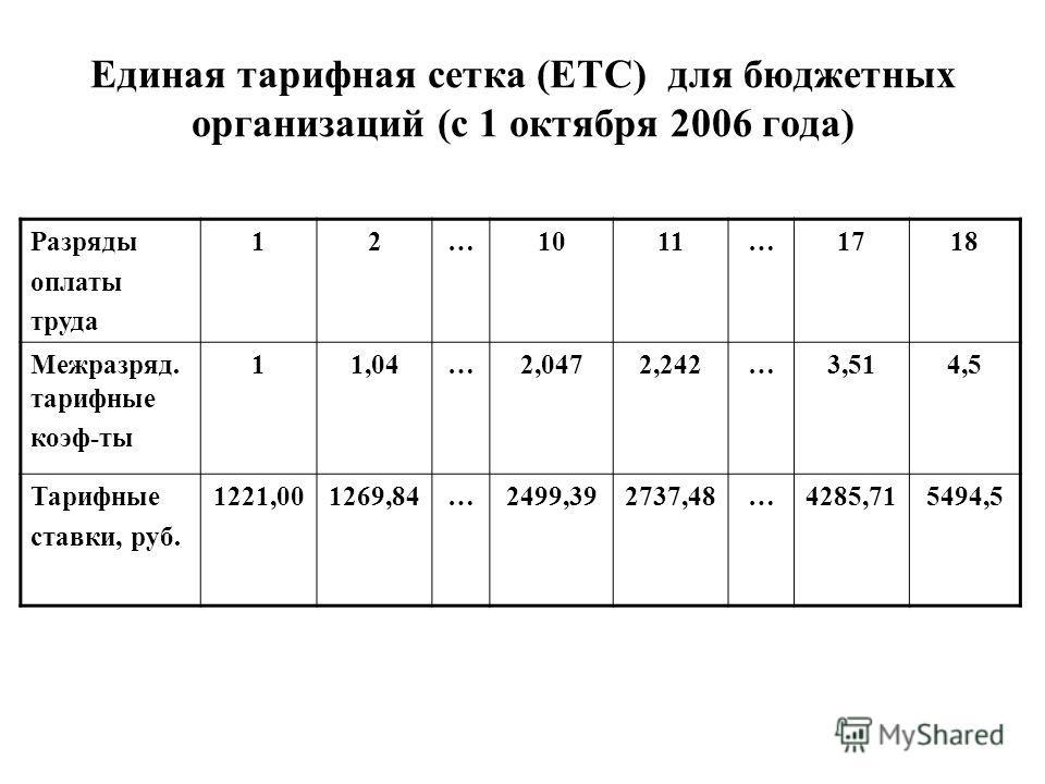 Единая тарифная сетка (ЕТС) для бюджетных организаций (с 1 октября 2006 года) Разряды оплаты труда 12…1011…1718 Межразряд. тарифные коэф-ты 11,04…2,0472,242…3,514,5 Тарифные ставки, руб. 1221,001269,84…2499,392737,48…4285,715494,5