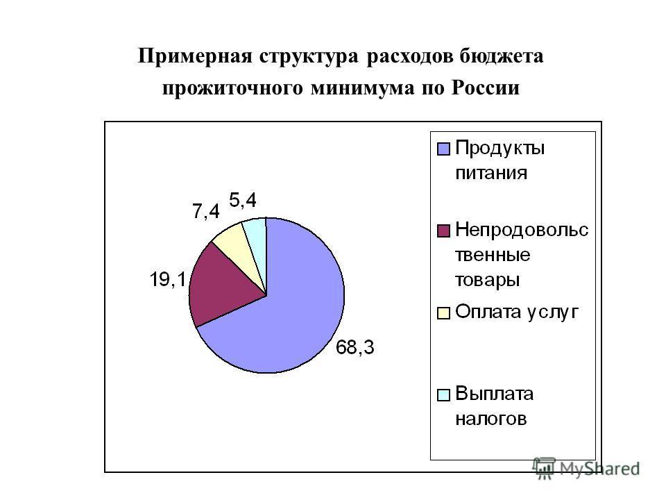 Примерная структура расходов бюджета прожиточного минимума по России