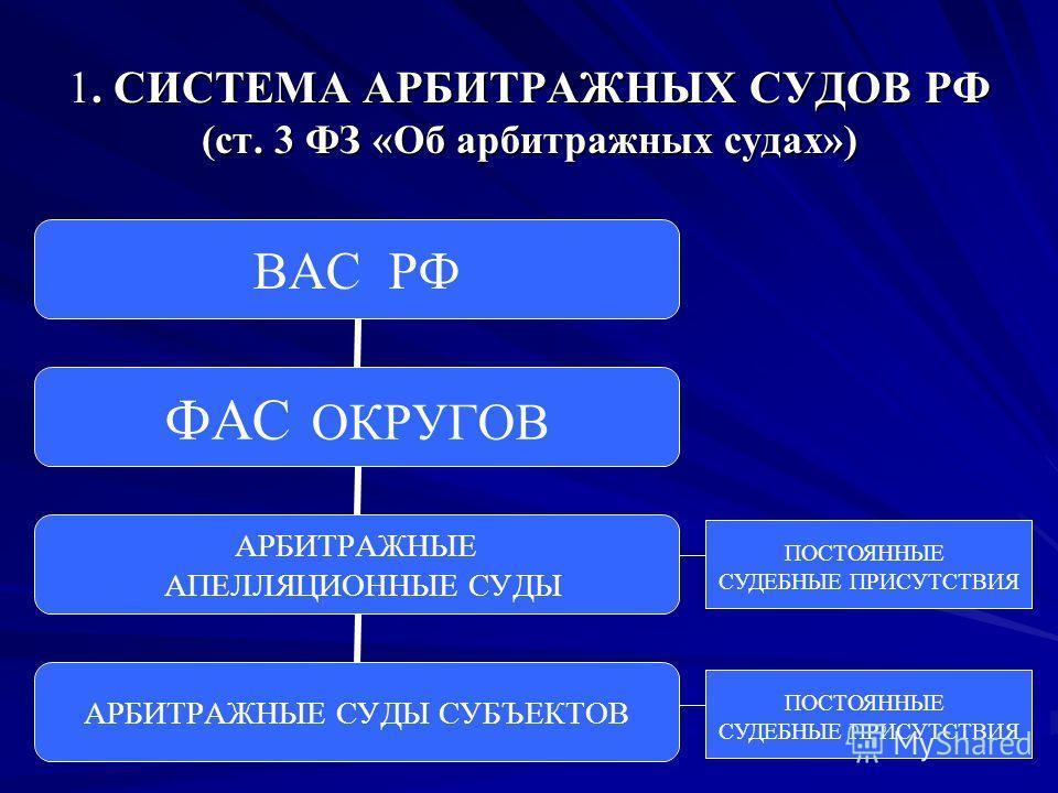1. СИСТЕМА АРБИТРАЖНЫХ СУДОВ РФ (ст. 3 ФЗ «Об арбитражных судах») ВАС РФ ФАС ОКРУГОВ АРБИТРАЖНЫЕ АПЕЛЛЯЦИОННЫЕ СУДЫ АРБИТРАЖНЫЕ СУДЫ СУБЪЕКТОВ ПОСТОЯННЫЕ СУДЕБНЫЕ ПРИСУТСТВИЯ ПОСТОЯННЫЕ СУДЕБНЫЕ ПРИСУТСТВИЯ