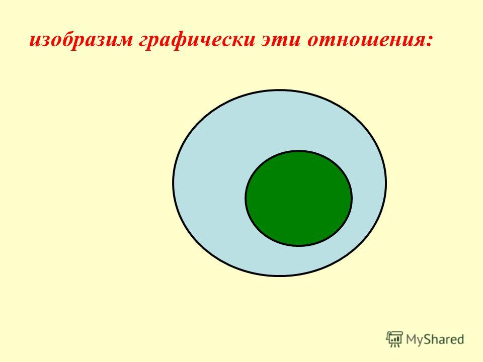 определим вид отношения совместимости: между понятиями А и В существуют отношения подчинения, так как …