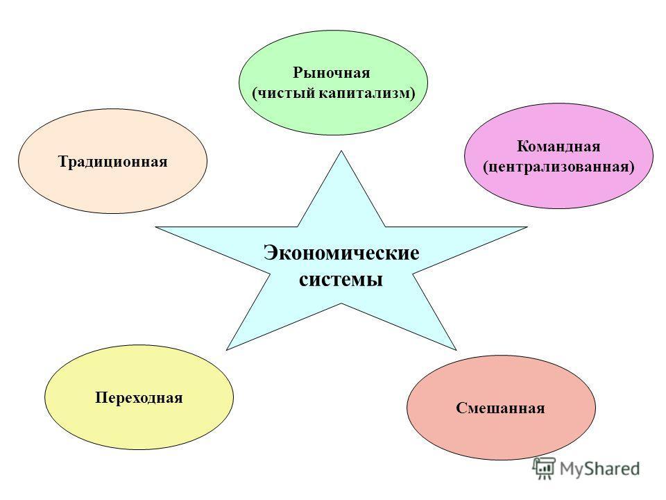 Традиционная Рыночная (чистый капитализм) Командная (централизованная) Смешанная Переходная Экономические системы