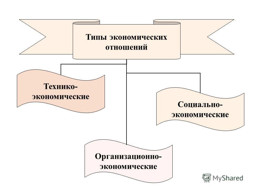 Типы экономических отношений Технико- экономические Организационно- экономические Социально- экономические